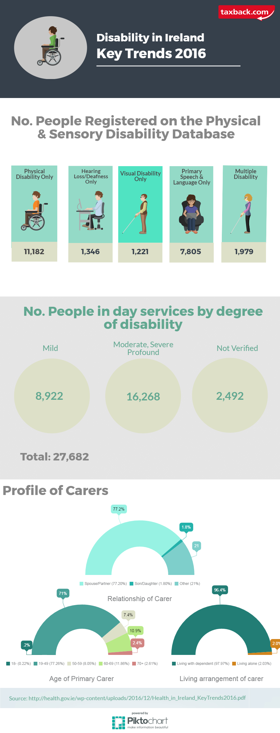 infpgraphic disability services