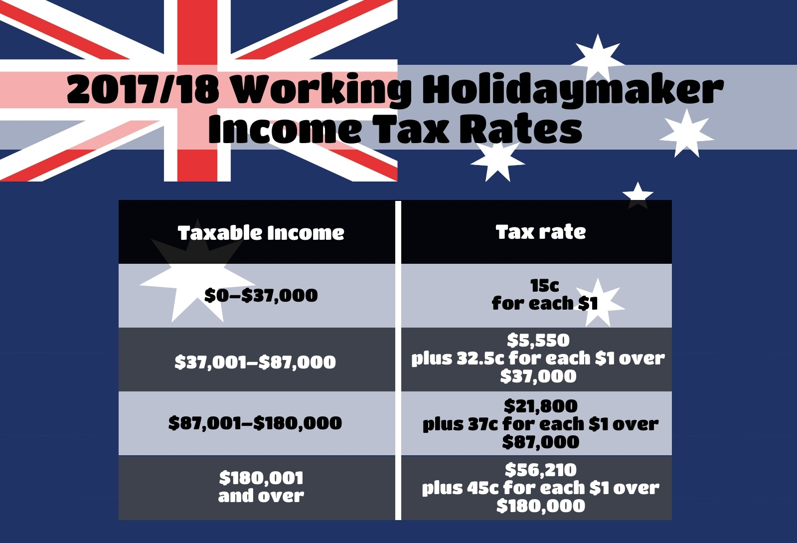Your bullsht free guide to australian working holiday taxes income tax rates altavistaventures Images