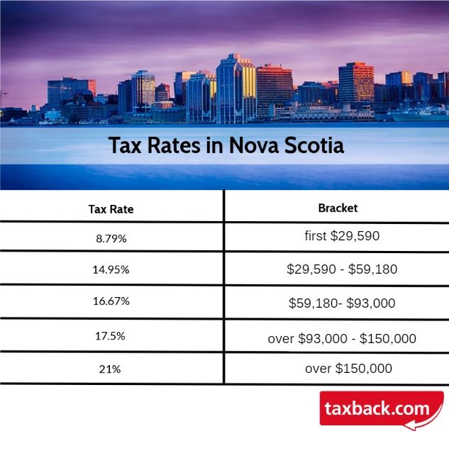 Your Bullsh*t-Free Guide to Canadian Tax for Working