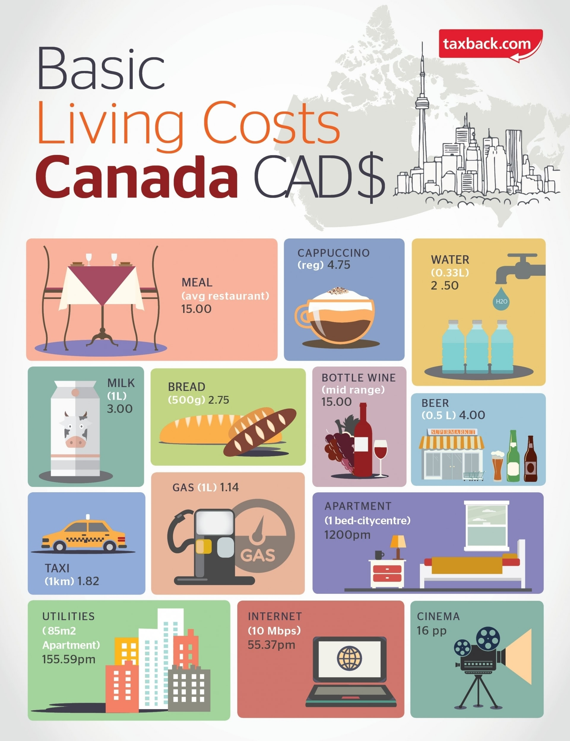 basic living costs in Canada