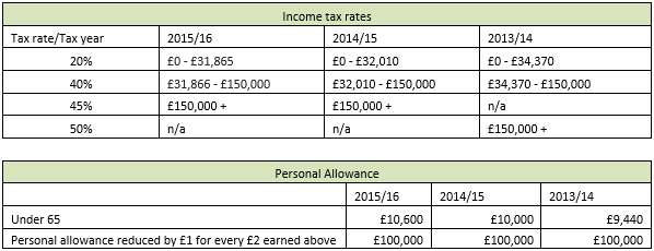 how to get a 2009 uk tax refund